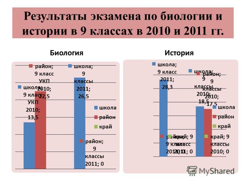 Результаты экзамена по биологии и истории в 9 классах в 2010 и 2011 гг. БиологияИстория