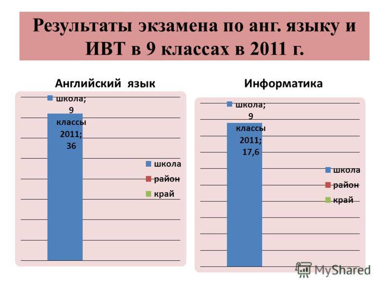 Результаты экзамена по анг. языку и ИВТ в 9 классах в 2011 г. Английский языкИнформатика