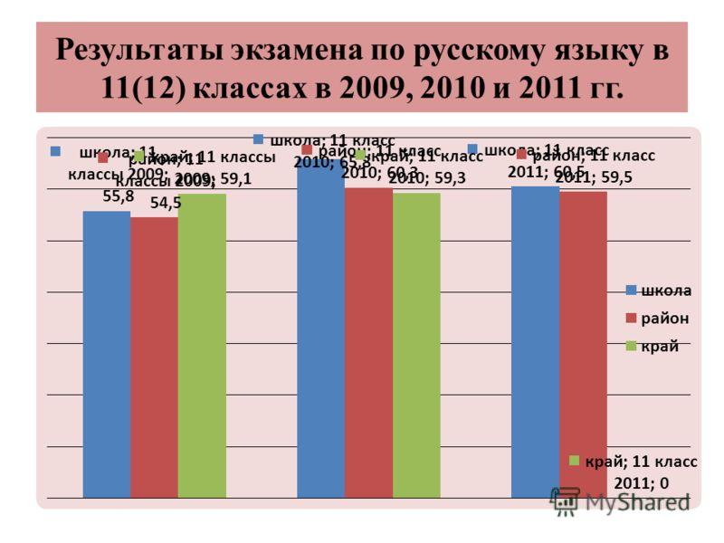 Результаты экзамена по русскому языку в 11(12) классах в 2009, 2010 и 2011 гг.