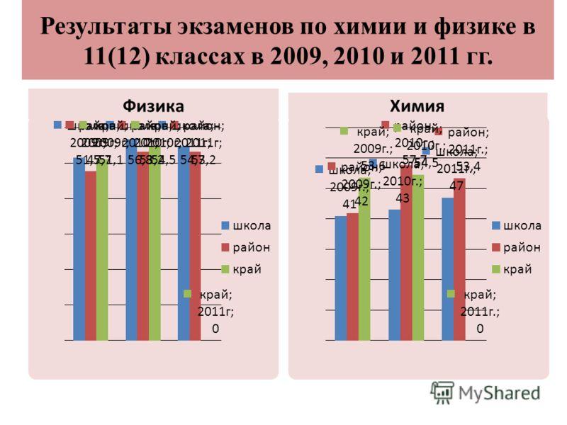 Результаты экзаменов по химии и физике в 11(12) классах в 2009, 2010 и 2011 гг. Физика Химия