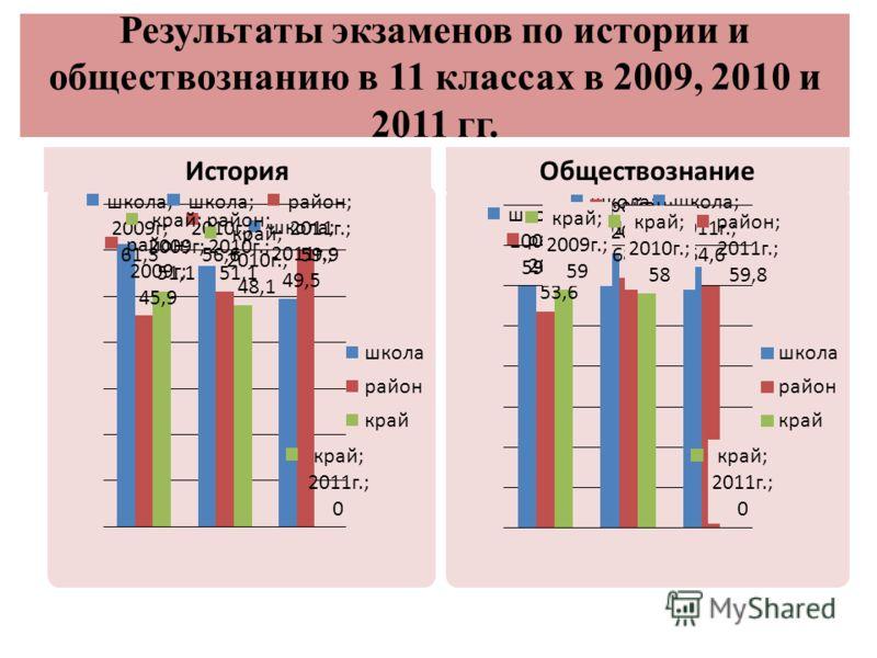 Результаты экзаменов по истории и обществознанию в 11 классах в 2009, 2010 и 2011 гг. ИсторияОбществознание