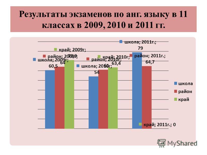 Результаты экзаменов по анг. языку в 11 классах в 2009, 2010 и 2011 гг.