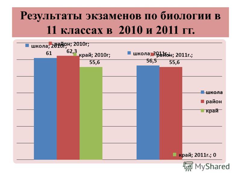 Результаты экзаменов по биологии в 11 классах в 2010 и 2011 гг.