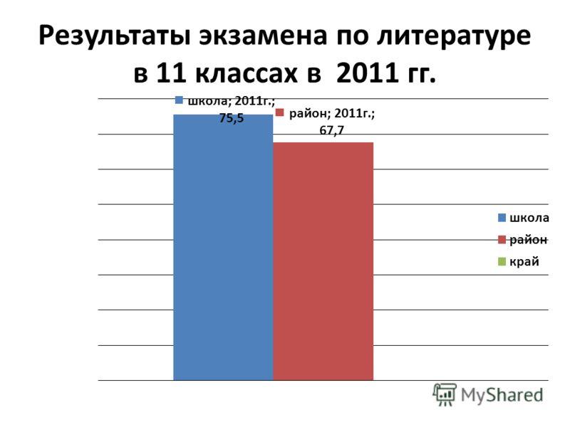 Результаты экзамена по литературе в 11 классах в 2011 гг.