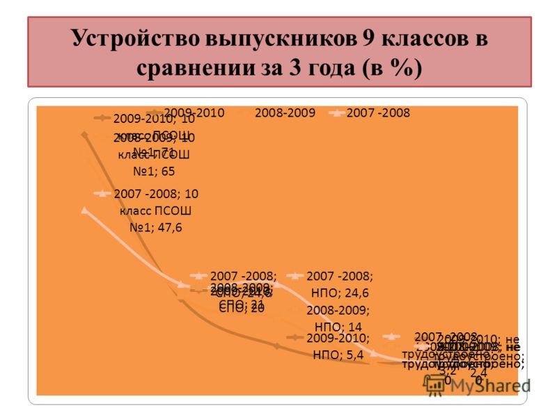 Устройство выпускников 9 классов в сравнении за 3 года (в %)