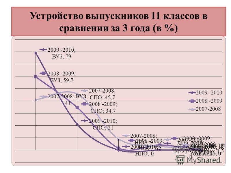 Устройство выпускников 11 классов в сравнении за 3 года (в %)