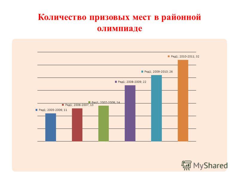 Количество призовых мест в районной олимпиаде