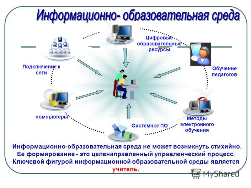 Обучение педагогов компьютеры Цифровые образовательные ресурсы Методы электронного обучения Системное ПО Подключение к сети -Информационно-образовательная среда не может возникнуть стихийно. Ее формирование - это целенаправленный управленческий проце
