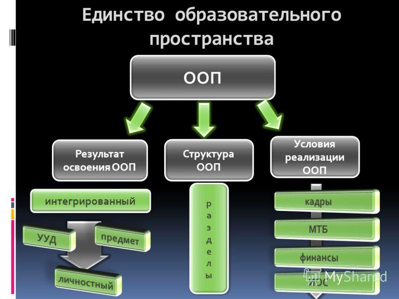 Единство образовательного пространства ООП Результат освоения ООП Структура ООП Условия реализации ООП интегрированный разделы разделы разделы разделы