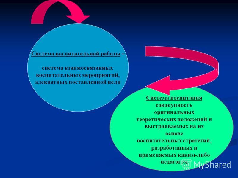Система воспитательной работы – система взаимосвязанных воспитательных мероприятий, адекватных поставленной цели Система воспитания совокупность оригинальных теоретических положений и выстраиваемых на их основе воспитательных стратегий, разработанных