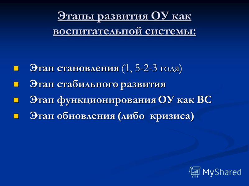Этапы развития ОУ как воспитательной системы: Этап становления (1, 5-2-3 года) Этап становления (1, 5-2-3 года) Этап стабильного развития Этап стабильного развития Этап функционирования ОУ как ВС Этап функционирования ОУ как ВС Этап обновления (либо