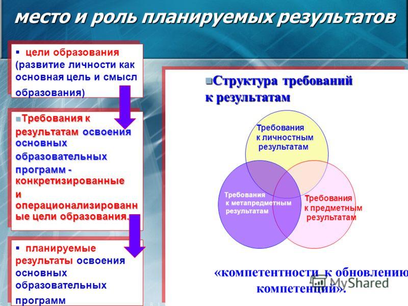 место и роль планируемых результатов Требования к личностным результатам Требования к предметным результатам Требования к метапредметным результатам Требования к Требования к результатам освоения основных образовательных программ - конкретизированные