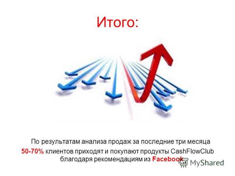 Итого: По результатам анализа продаж за последние три месяца 50-70% клиентов приходят и покупают продукты CashFlowClub благодаря рекомендациям из Facebook