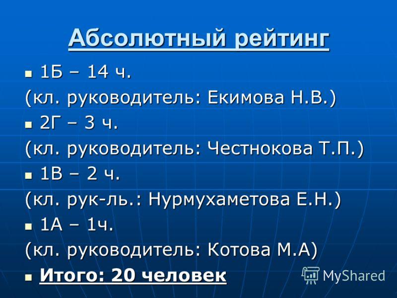 Абсолютный рейтинг 1Б – 14 ч. 1Б – 14 ч. (кл. руководитель: Екимова Н.В.) 2Г – 3 ч. 2Г – 3 ч. (кл. руководитель: Честнокова Т.П.) 1В – 2 ч. 1В – 2 ч. (кл. рук-ль.: Нурмухаметова Е.Н.) 1А – 1ч. 1А – 1ч. (кл. руководитель: Котова М.А) Итого: 20 человек