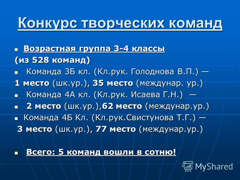 Конкурс творческих команд Возрастная группа 3-4 классы Возрастная группа 3-4 классы (из 528 команд) Команда 3Б кл. (Кл.рук. Голоднова В.П.) Команда 3Б кл. (Кл.рук. Голоднова В.П.) 1 место (шк.ур.), 35 место (междунар. ур.) Команда 4А кл. (Кл.рук. Иса