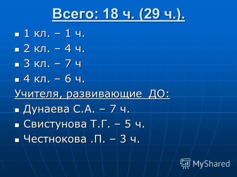 Всего: 18 ч. (29 ч.). 1 кл. – 1 ч. 1 кл. – 1 ч. 2 кл. – 4 ч. 2 кл. – 4 ч. 3 кл. – 7 ч 3 кл. – 7 ч 4 кл. – 6 ч. 4 кл. – 6 ч. Учителя, развивающие ДО: Дунаева С.А. – 7 ч. Дунаева С.А. – 7 ч. Свистунова Т.Г. – 5 ч. Свистунова Т.Г. – 5 ч. Честнокова.П. –