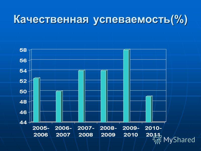Качественная успеваемость(%)