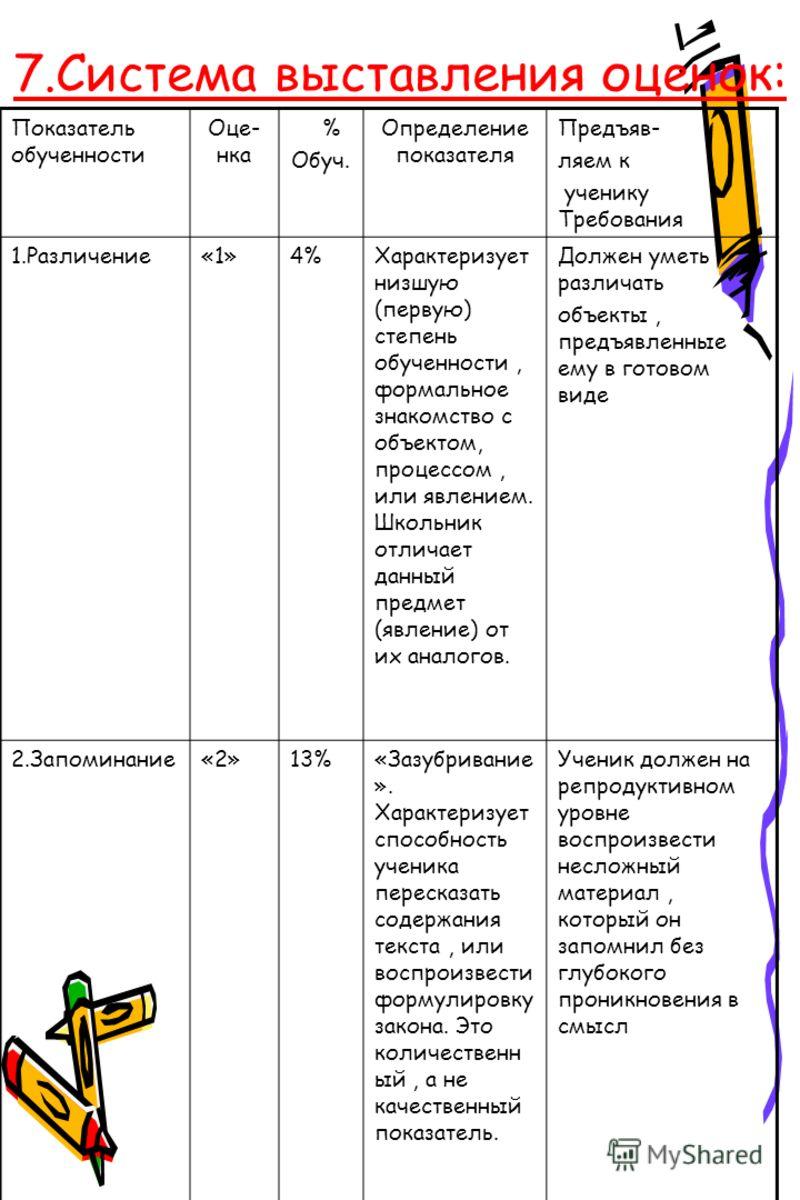 7.Система выставления оценок: Показатель обученности Оце- нка % Обуч. Определение показателя Предъяв- ляем к ученику Требования 1.Различение«1»4%Характеризует низшую (первую) степень обученности, формальное знакомство с объектом, процессом, или явлен