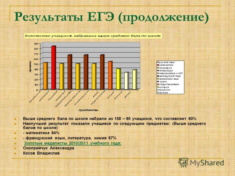 Результаты ЕГЭ (продолжение) Выше среднего бала по школе набрали из 158 – 95 учащихся, что составляет 60% Наилучший результат показали учащиеся по следующим предметам: (Выше среднего балов по школе) - математика 84% - французский язык, литература, хи
