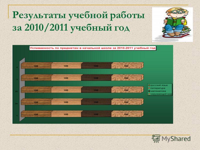 Результаты учебной работы за 2010/2011 учебный год Начальная школа