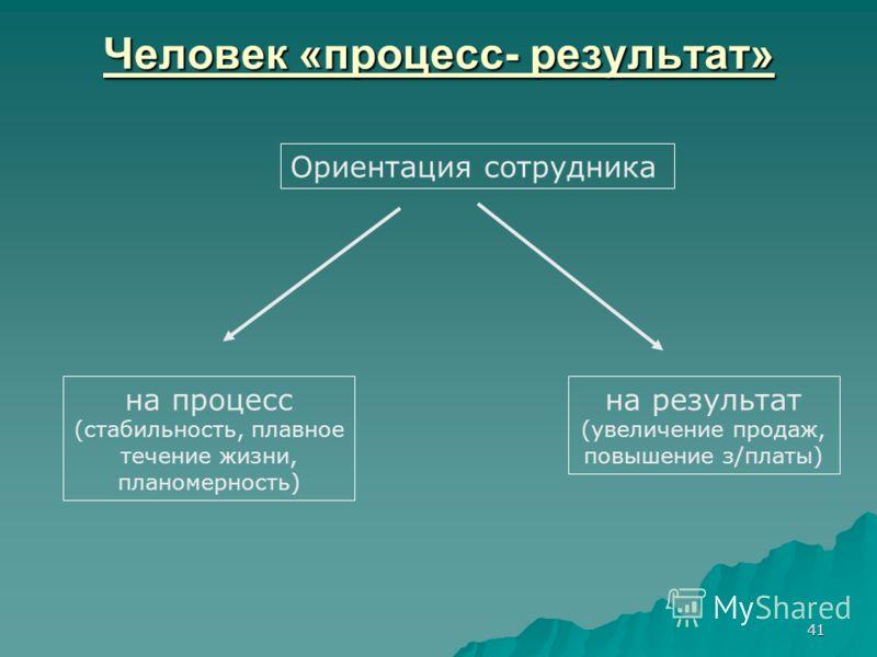 41 Человек «процесс- результат» Ориентация сотрудника на процесс (стабильность, плавное течение жизни, планомерность) на результат (увеличение продаж, повышение з/платы)