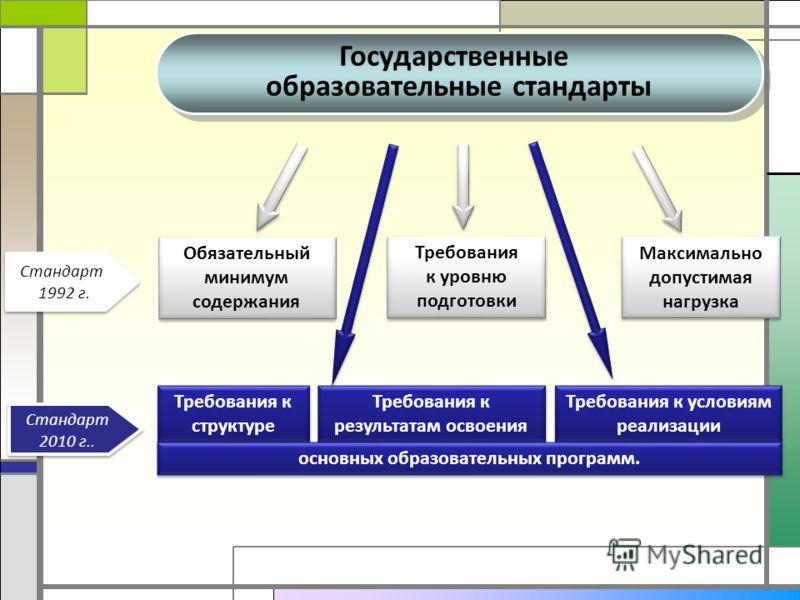 Обязательный минимум содержания Требования к уровню подготовки Максимально допустимая нагрузка Требования к результатам освоения Требования к условиям реализации Требования к структуре основных образовательных программ. Стандарт 1992 г. Стандарт 1992