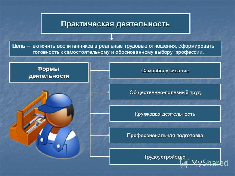 Практическая деятельность Цель – включить воспитанников в реальные трудовые отношения, сформировать готовность к самостоятельному и обоснованному выбору профессии. Формыдеятельности Кружковая деятельность Профессиональная подготовка Самообслуживание
