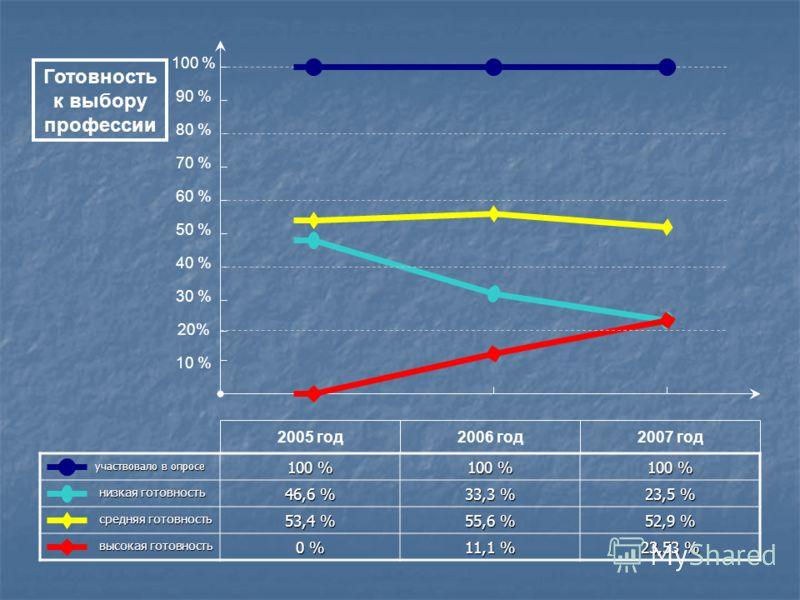 участвовало в опросе участвовало в опросе 100 % низкая готовность низкая готовность 46,6 % 33,3 % 23,5 % средняя готовность средняя готовность 53,4 % 55,6 % 52,9 % высокая готовность высокая готовность 0 % 11,1 % 23,53 % 2005 год2006 год2007 год 100
