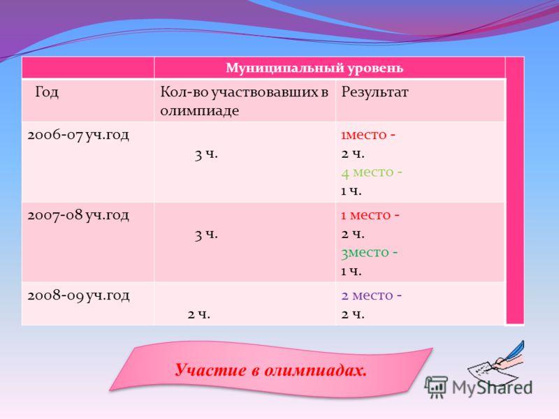 Муниципальный уровень ГодКол-во участвовавших в олимпиаде Результат 2006-07 уч.год 3 ч. 1место - 2 ч. 4 место - 1 ч. 2007-08 уч.год 3 ч. 1 место - 2 ч. 3место - 1 ч. 2008-09 уч.год 2 ч. 2 место - 2 ч. Участие в олимпиадах.