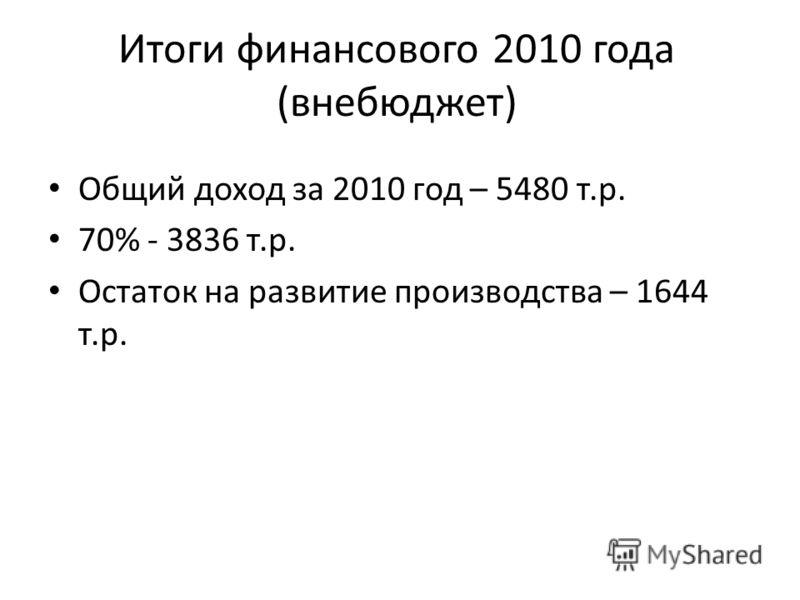 Итоги финансового 2010 года (внебюджет) Общий доход за 2010 год – 5480 т.р. 70% - 3836 т.р. Остаток на развитие производства – 1644 т.р.