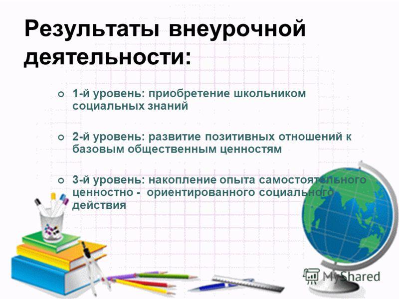Результаты внеурочной деятельности: 1-й уровень: приобретение школьником социальных знаний 2-й уровень: развитие позитивных отношений к базовым общественным ценностям 3-й уровень: накопление опыта самостоятельного ценностно - ориентированного социаль