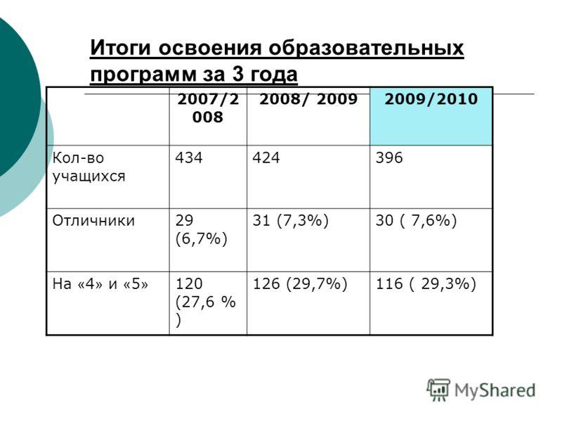 Итоги освоения образовательных программ за 3 года 2007/2 008 2008/ 20092009/2010 Кол-во учащихся 434424396 Отличники29 (6,7%) 31 (7,3%)30 ( 7,6%) На « 4 » и « 5 » 120 (27,6 % ) 126 (29,7%)116 ( 29,3%)