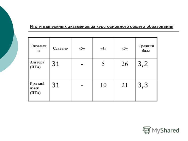 Итоги выпускных экзаменов за курс основного общего образования Экзамен ы Сдавало«5»«4»«3» Средний балл Алгебра (ИГА) 31 -526 3,2 Русский язык (ИГА) 31 -1021 3,3