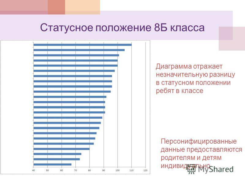 Статусное положение 8Б класса Персонифицированные данные предоставляются родителям и детям индивидуально Диаграмма отражает незначительную разницу в статусном положении ребят в классе
