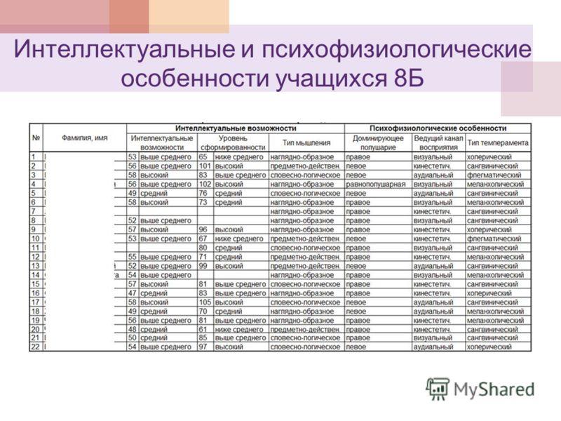 Интеллектуальные и психофизиологические особенности учащихся 8Б