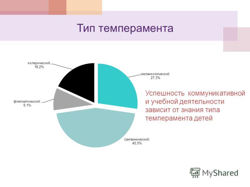 Тип темперамента Успешность коммуникативной и учебной деятельности зависит от знания типа темперамента детей
