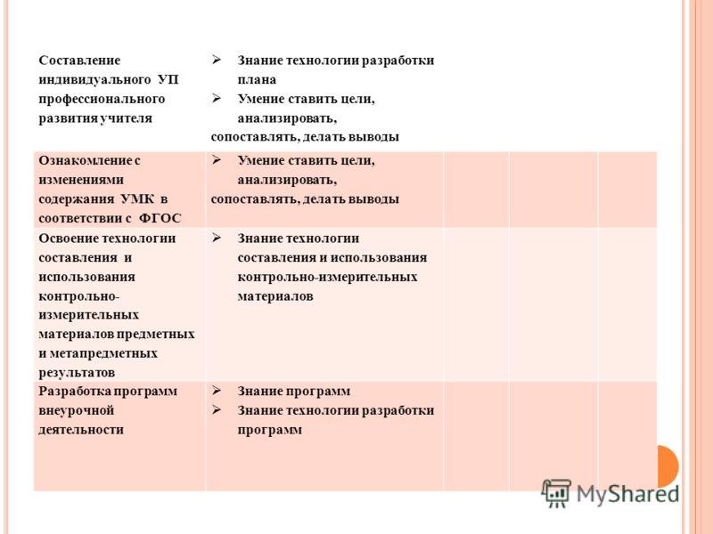 Составление индивидуального УП профессионального развития учителя Знание технологии разработки плана Умение ставить цели, анализировать, сопоставлять, делать выводы Ознакомление с изменениями содержания УМК в соответствии с ФГОС Умение ставить цели,