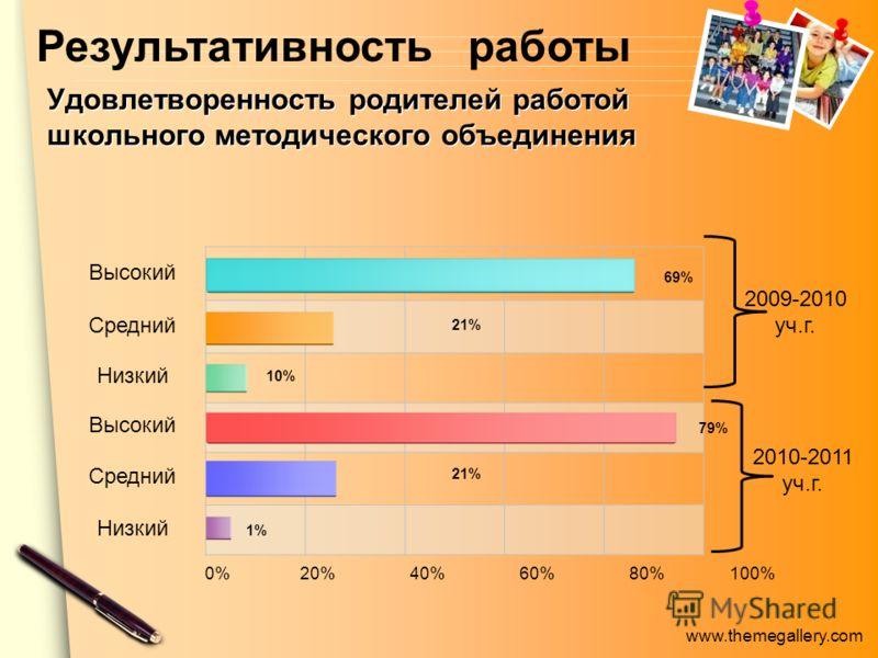 www.themegallery.com Удовлетворенность родителей работой школьного методического объединения Высокий Средний Низкий Высокий Средний Низкий 0% 20% 40% 60% 80% 100% 69% 21% 10% 79% 21% 1%1% Результативность работы 2009-2010 уч.г. 2010-2011 уч.г.