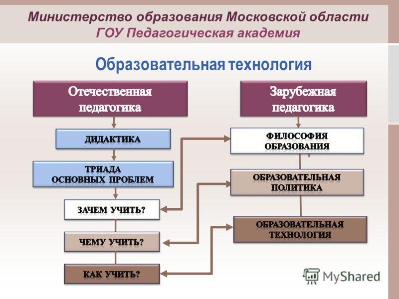 Образовательная технология Министерство образования Московской области ГОУ Педагогическая академия