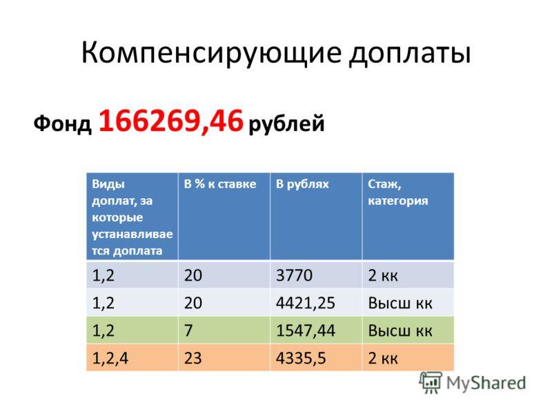 Компенсирующие доплаты Фонд 166269,46 рублей Виды доплат, за которые устанавливае тся доплата В % к ставкеВ рубляхСтаж, категория 1,22037702 кк 1,2204421,25Высш кк 1,271547,44Высш кк 1,2,4234335,52 кк