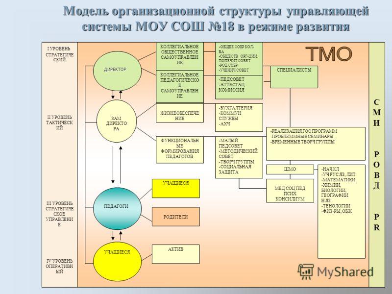 Структурная схема управления учреждением УЧРЕДИТЕЛЬ ДИРЕКТОР СЛУЖБЫ АДМИНИСТ- РАТИВНО- ХОЗЯЙСТ- ВЕННАЯ ФИНАНСОВАЯ МЕДИЦИН- СКАЯ СПЕЦИАЛЬ- НАЯ МЕТОДИ- ЧЕСКАЯ АКТИВ САМОУПРАВЛЕНИЯ УЧАЩИЕСЯ КОЛЛЕГИАЛЬНОЕ ОБЩЕСТВЕННОЕ УПРАВЛЕНИЕКОЛЛЕГИАЛЬНОЕ ПЕДАГОГИЧЕСК