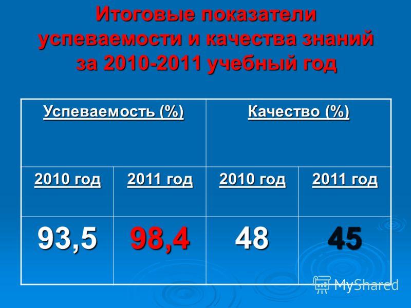 Итоговые показатели успеваемости и качества знаний за 2010-2011 учебный год Успеваемость (%) Качество (%) 2010 год 2011 год 2010 год 2011 год 93,598,44845