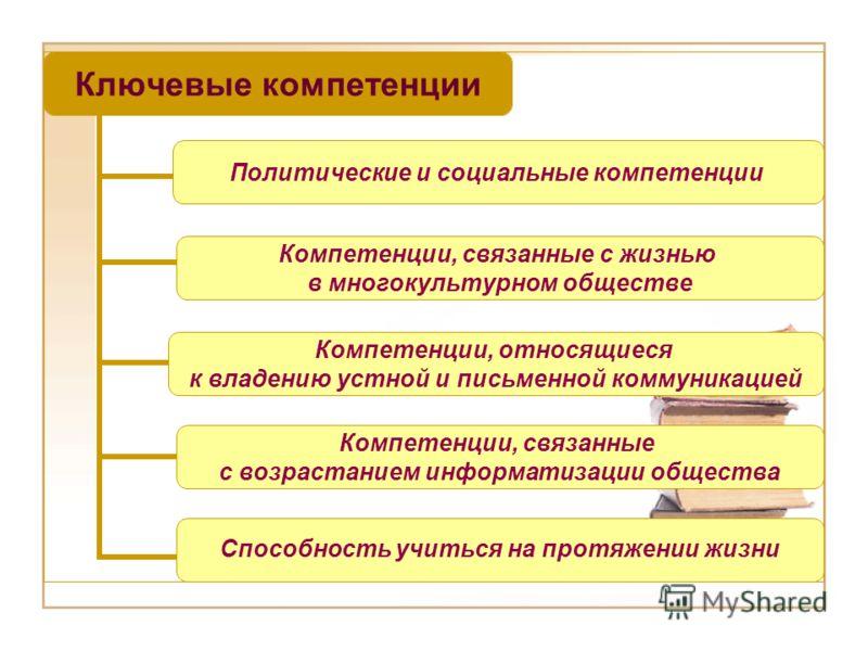 Ключевые компетенции Политические и социальные компетенции Компетенции, связанные с жизнью в многокультурном обществе Компетенции, относящиеся к владению устной и письменной коммуникацией Компетенции, связанные с возрастанием информатизации общества