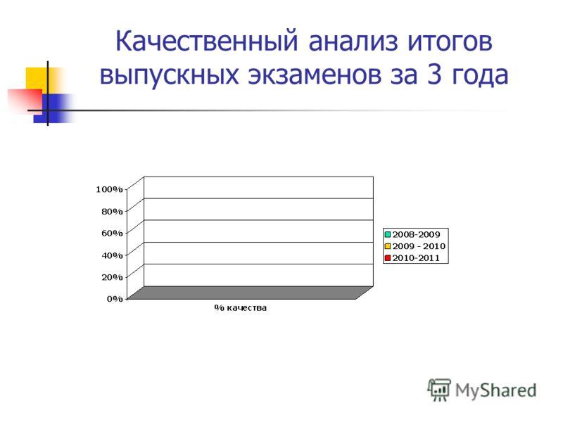 Качественный анализ итогов выпускных экзаменов за 3 года