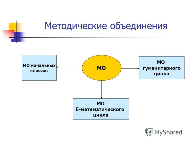 Методические объединения МО МО начальных классов МО Е-математического цикла МО гуманитарного цикла