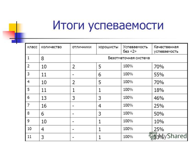 Итоги успеваемости классколичествоотличникихорошистыУспеваемость без «2» Качественная успеваемость 1 8 Безотметочная система 2 1025 100% 70% 3 11-6 100% 55% 4 1025 100% 70% 5 1111 100% 18% 6 1333 100% 46% 7 16-4 100% 25% 8 6-3 100% 50% 9 10-1 100% 10