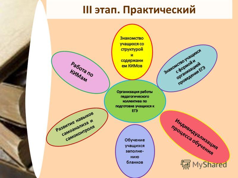 III этап. Практический Развитие навыков самоанализа и самоконтроля Обучение учащихся заполне- нию бланков Индивидуализация процесса обучения