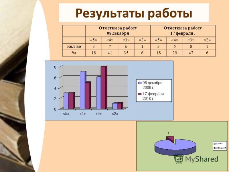 Результаты работы Отметки за работу 08 декабря Отметки за работу 17 февраля. «5»«4»«3»«2»«5»«4»«3»«2» кол-во37613581 %18413561829476 0 2 4 6 8 «5»«4»«3»«2» 08 декабря 2009 г. 17 февраля 2010 г. 16 1 зачет незачет