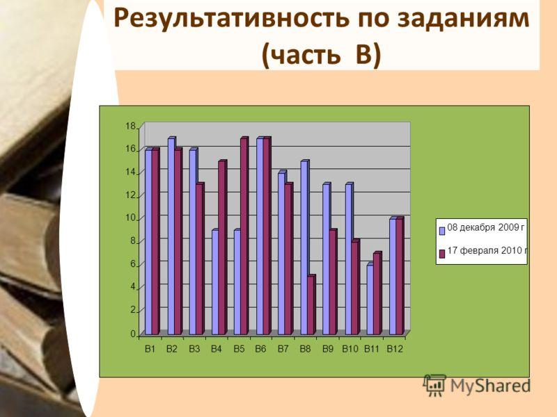 Результативность по заданиям (часть В)
