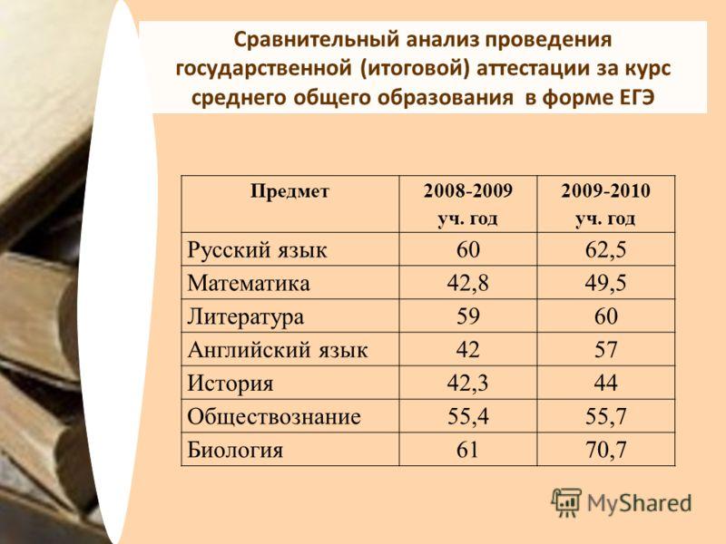 Сравнительный анализ проведения государственной (итоговой) аттестации за курс среднего общего образования в форме ЕГЭ Предмет 2008-2009 уч. год 2009-2010 уч. год Русский язык6062,5 Математика42,849,5 Литература5960 Английский язык4257 История42,344 О